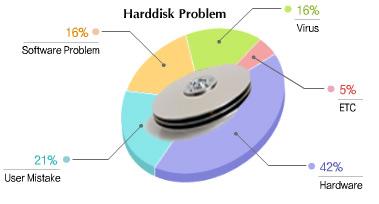 เปอร์เซ็นต์การเสียของฮาร์ดดิกส์